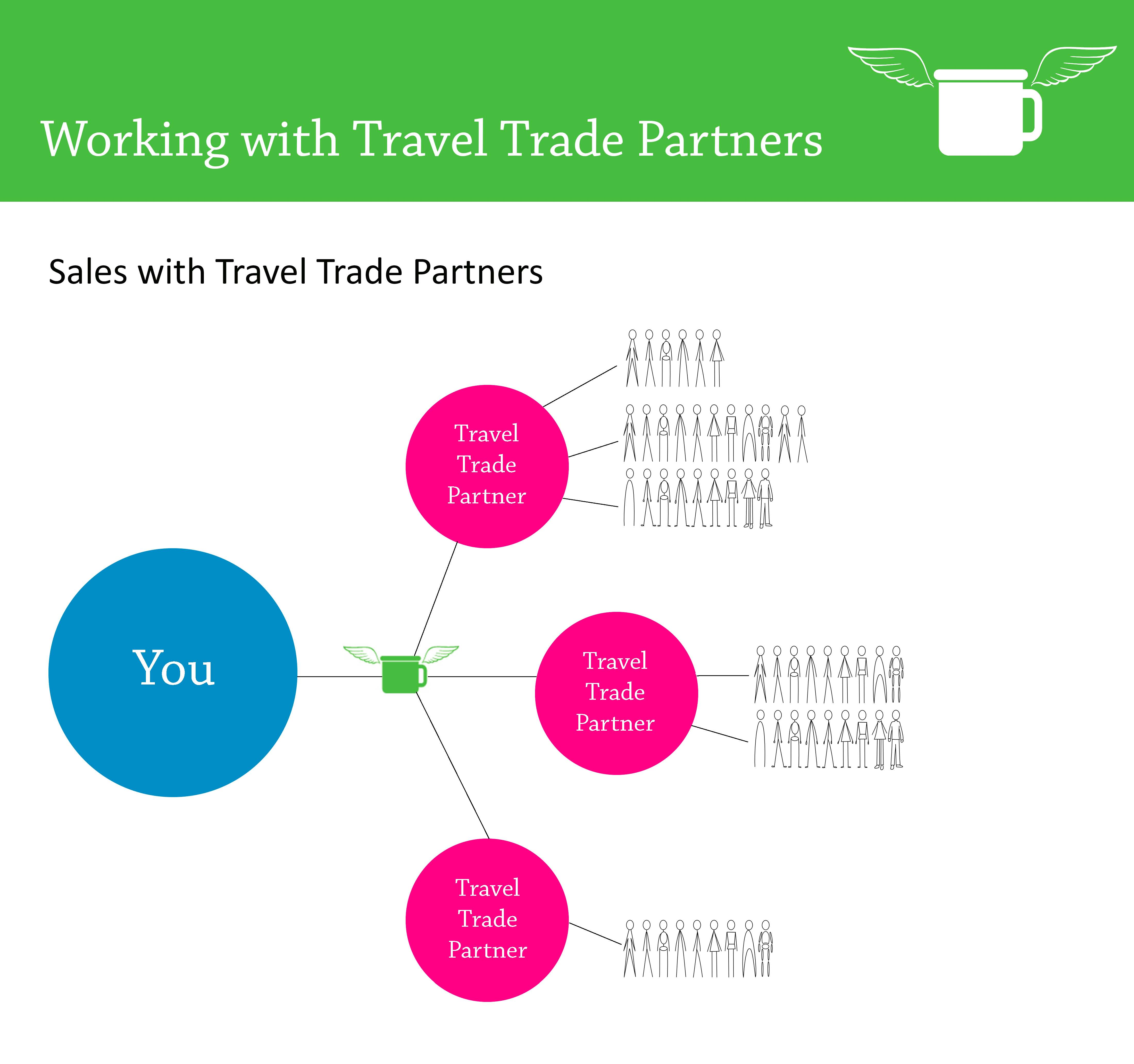 Why You Need to Consider Selling B2B (As an Inbound Travel